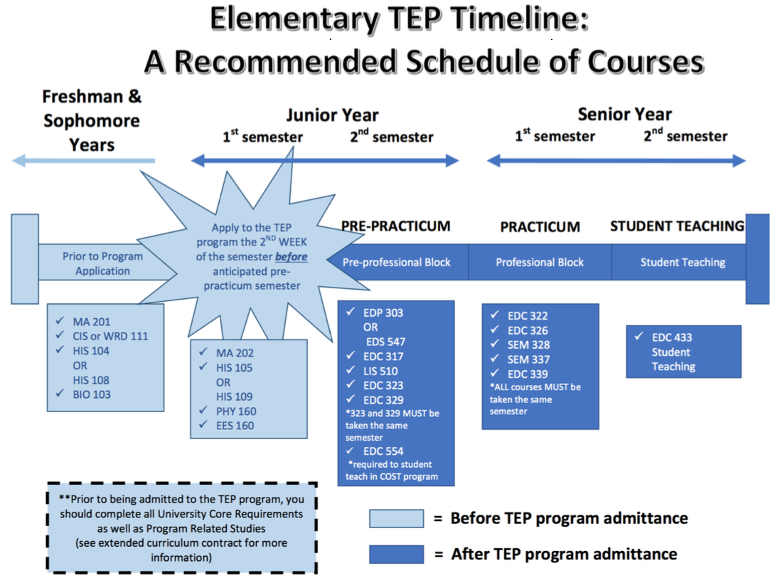 Elementary Education Program Plan