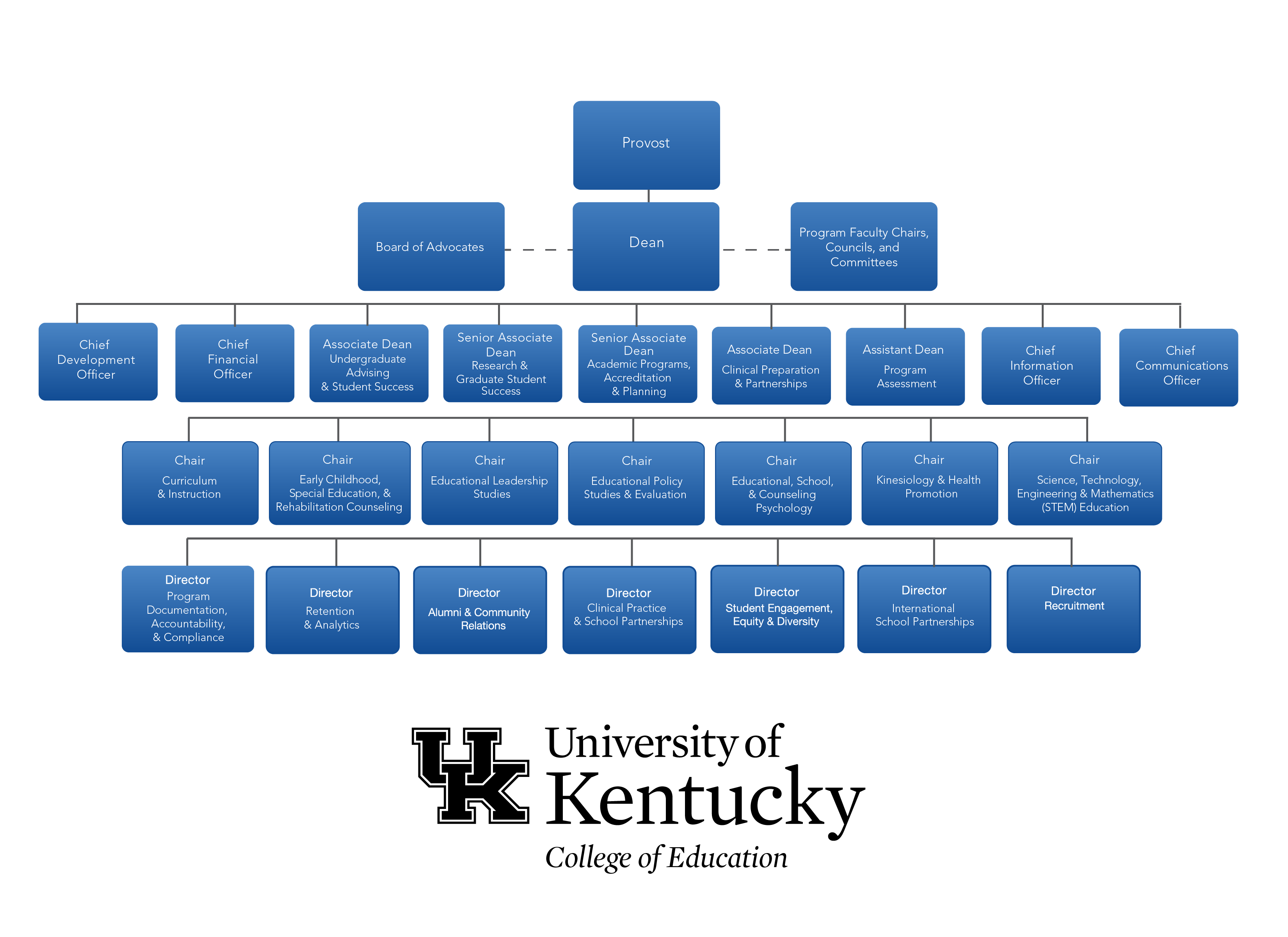 Organization chart uk college of education organization chart altavistaventures Image collections